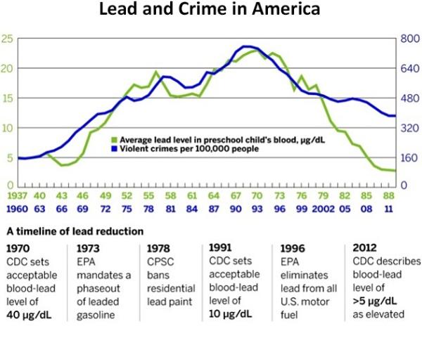 blog_acs_lead_crime_0