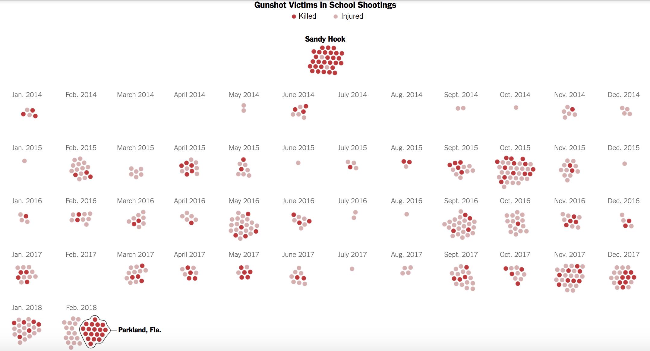America 1966 Statistics School Shooting 2012