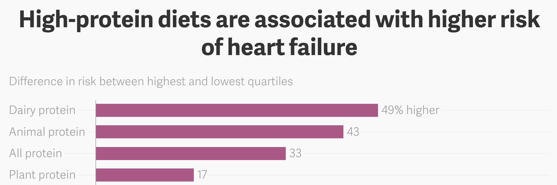 high protein diet heart risk